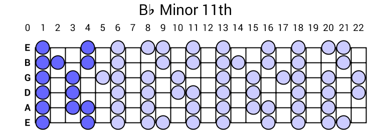 Bb Minor 11th Arpeggio