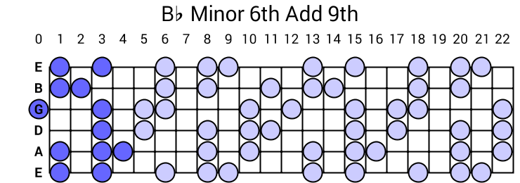Bb Minor 6th Add 9th Arpeggio