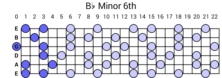 Bb Minor 6th Arpeggio