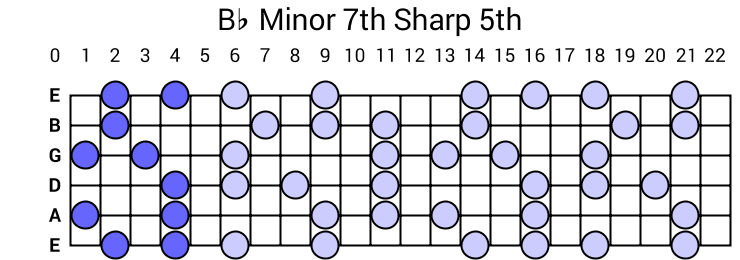 Bb Minor 7th Sharp 5th Arpeggio
