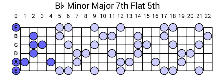 Bb Minor Major 7th Flat 5th Arpeggio