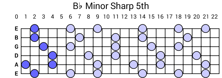 Bb Minor Sharp 5th Arpeggio