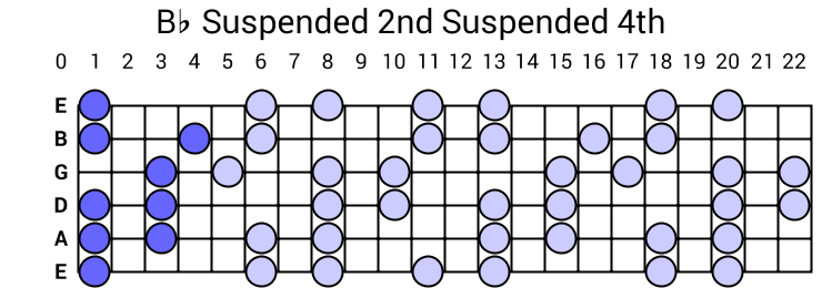 Bb Suspended 2nd Suspended 4th Arpeggio