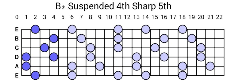Bb Suspended 4th Sharp 5th Arpeggio
