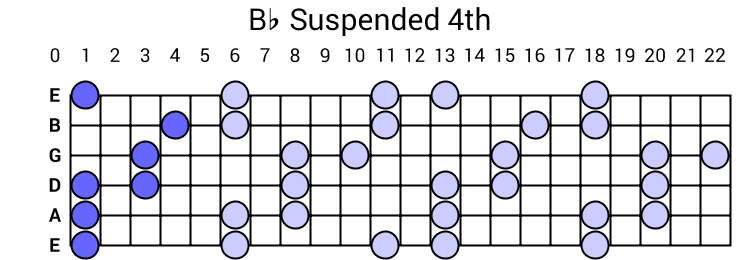 Bb Suspended 4th Arpeggio