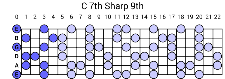 C 7th Sharp 9th Arpeggio