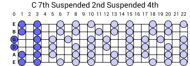 C 7th Suspended 2nd Suspended 4th Arpeggio