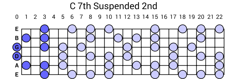 C 7th Suspended 2nd Arpeggio