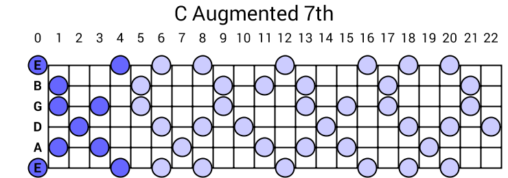 C Augmented 7th Arpeggio
