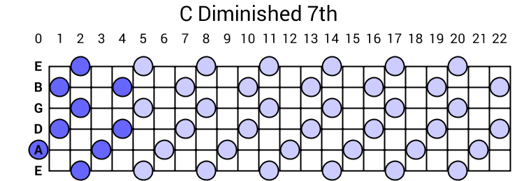 C Diminished 7th Arpeggio