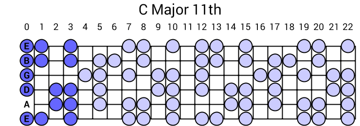 C Major 11th Arpeggio