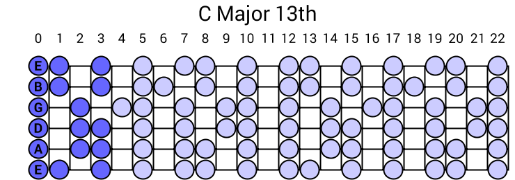 C Major 13th Arpeggio