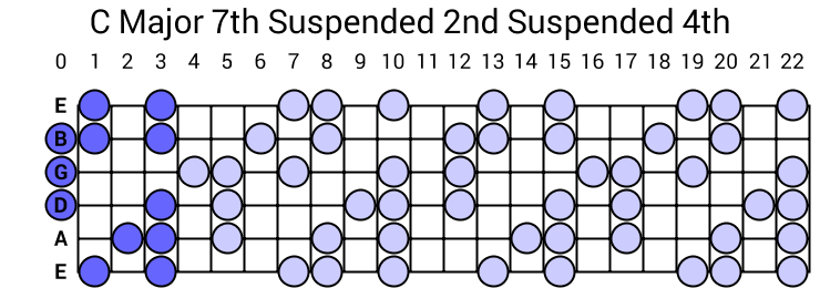 C Major 7th Suspended 2nd Suspended 4th Arpeggio