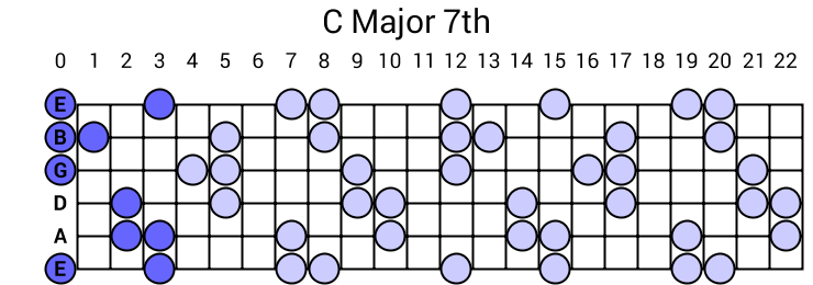 C Major 7th Arpeggio