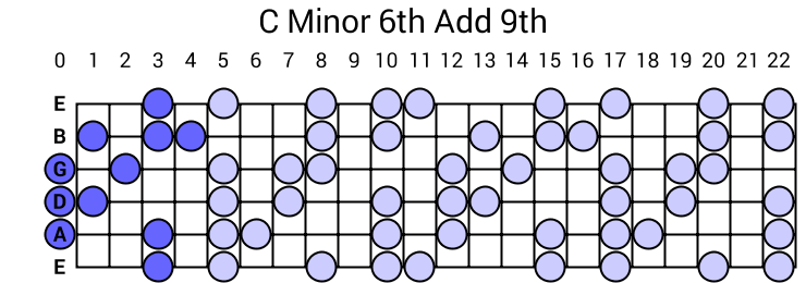 C Minor 6th Add 9th Arpeggio