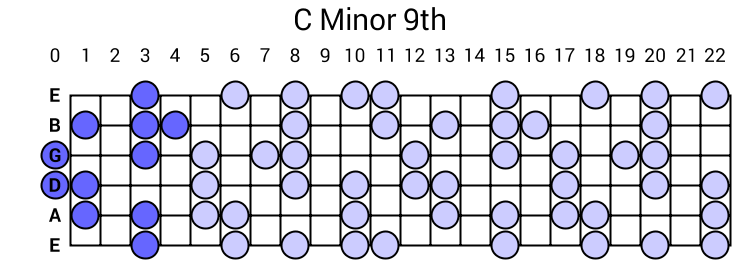 C Minor 9th Arpeggio