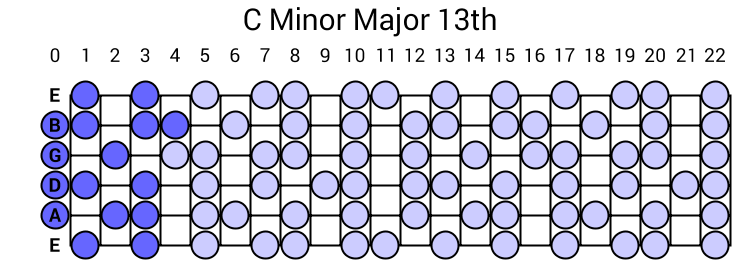 C Minor Major 13th Arpeggio