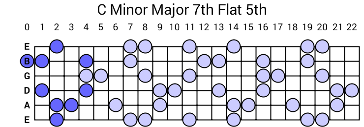 C Minor Major 7th Flat 5th Arpeggio