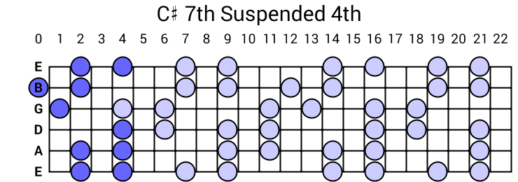 C# 7th Suspended 4th Arpeggio