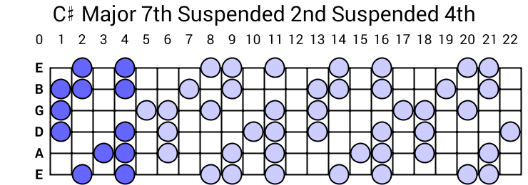 C# Major 7th Suspended 2nd Suspended 4th Arpeggio
