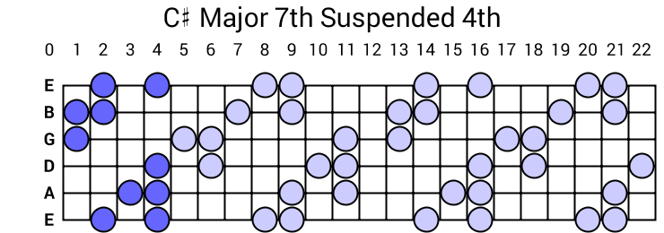 C# Major 7th Suspended 4th Arpeggio