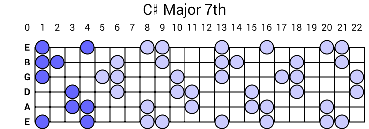C# Major 7th Arpeggio