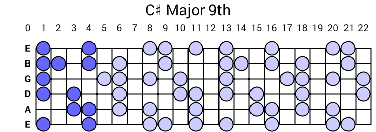 C# Major 9th Arpeggio
