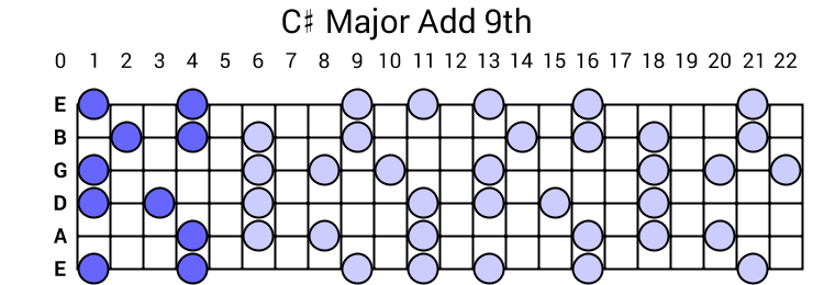 C# Major Add 9th Arpeggio