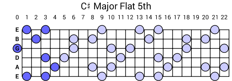 C# Major Flat 5th Arpeggio