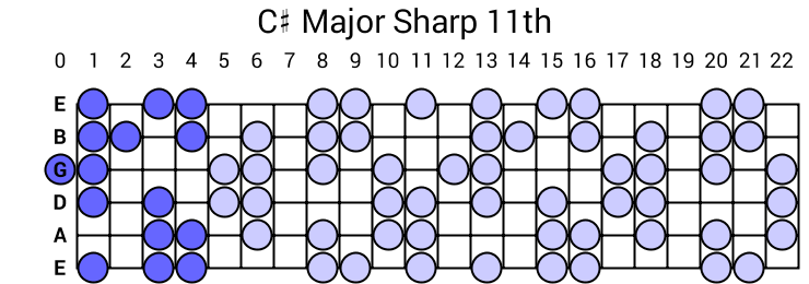 C# Major Sharp 11th Arpeggio