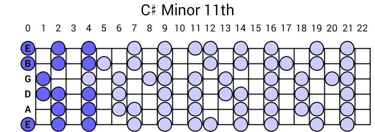 C# Minor 11th Arpeggio
