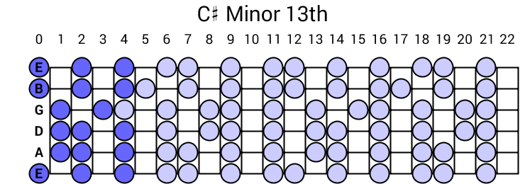 C# Minor 13th Arpeggio