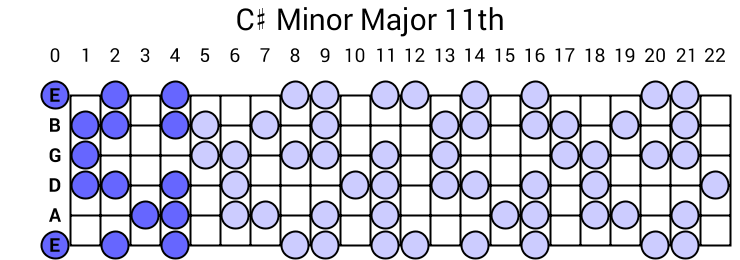 C# Minor Major 11th Arpeggio