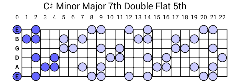 C# Minor Major 7th Double Flat 5th Arpeggio