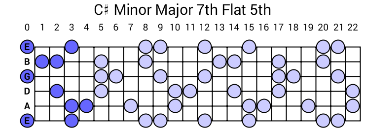 C# Minor Major 7th Flat 5th Arpeggio