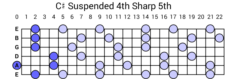 C# Suspended 4th Sharp 5th Arpeggio