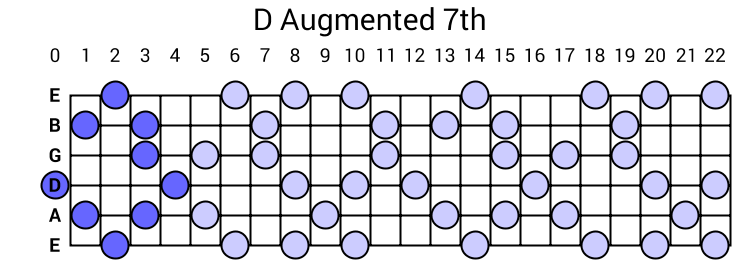 D Augmented 7th Arpeggio