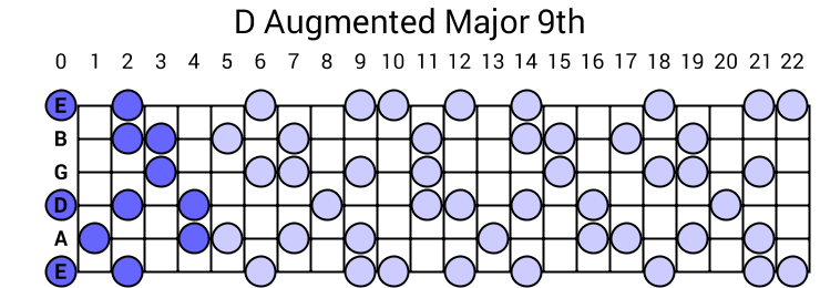 D Augmented Major 9th Arpeggio