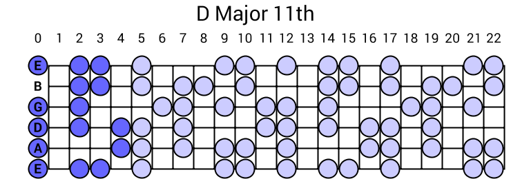 D Major 11th Arpeggio