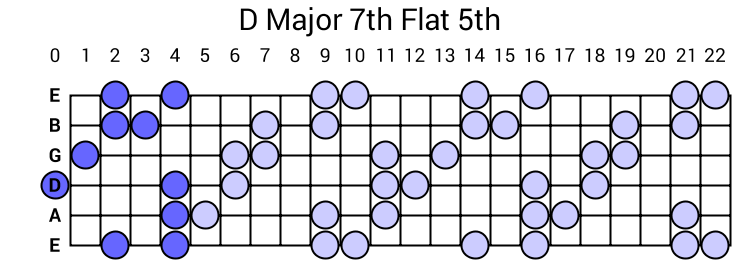 D Major 7th Flat 5th Arpeggio
