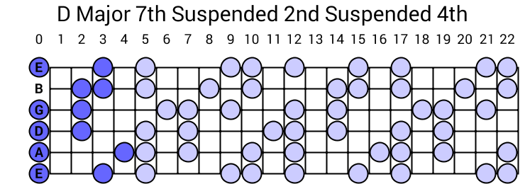 D Major 7th Suspended 2nd Suspended 4th Arpeggio