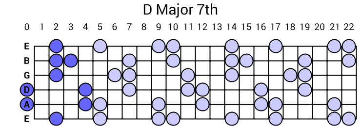D Major 7th Arpeggio