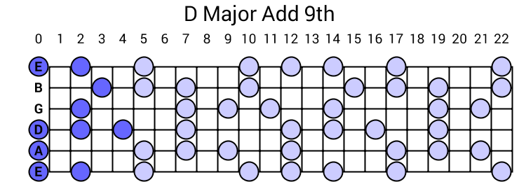 D Major Add 9th Arpeggio