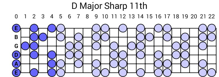 D Major Sharp 11th Arpeggio