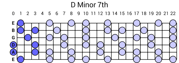 D Minor 7th Arpeggio