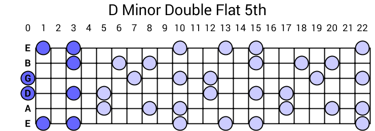 D Minor Double Flat 5th Arpeggio