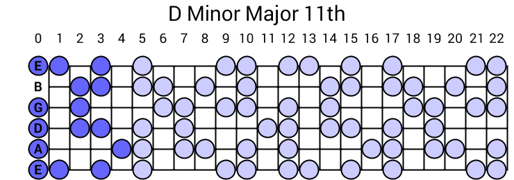 D Minor Major 11th Arpeggio