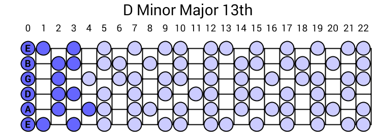 D Minor Major 13th Arpeggio
