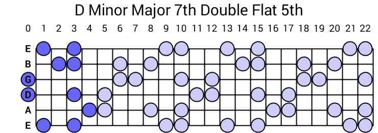 D Minor Major 7th Double Flat 5th Arpeggio