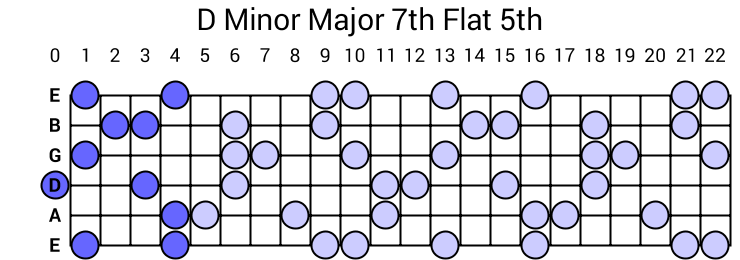 D Minor Major 7th Flat 5th Arpeggio